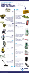Survey equipment through the decades timeline infographic showing the history and evolution of technology in surveying