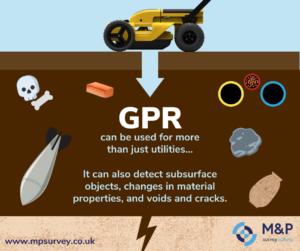 What is GPR? ground penetrating radar